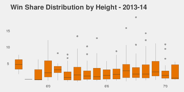 NBA player Win Share Distribution vs Height