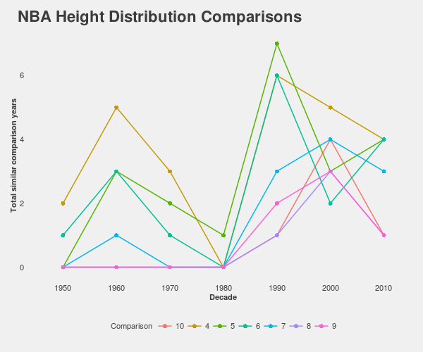 Height distributions over decades