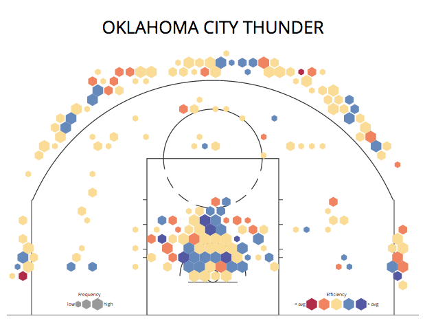 2013-14 OKC Defensive Shot Chart