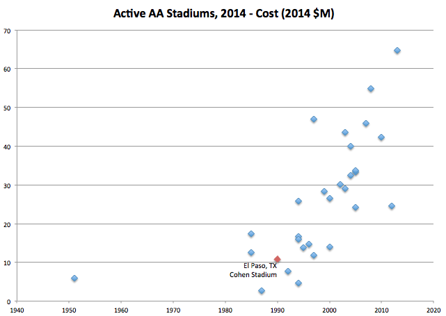 2014 AA Stadium Costs over Time