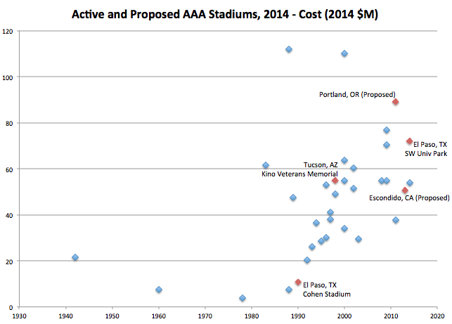 2014 AAA Stadium Costs over Time